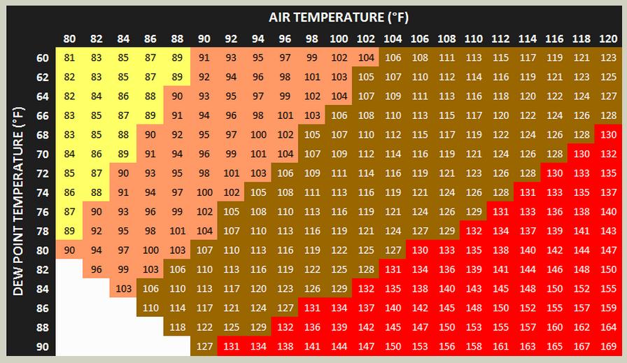 Photos Of Heat Index Dew Point