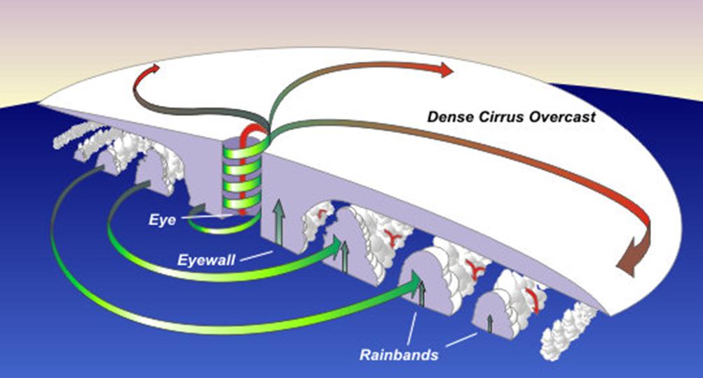 how do hurricanes work? | weatherworks