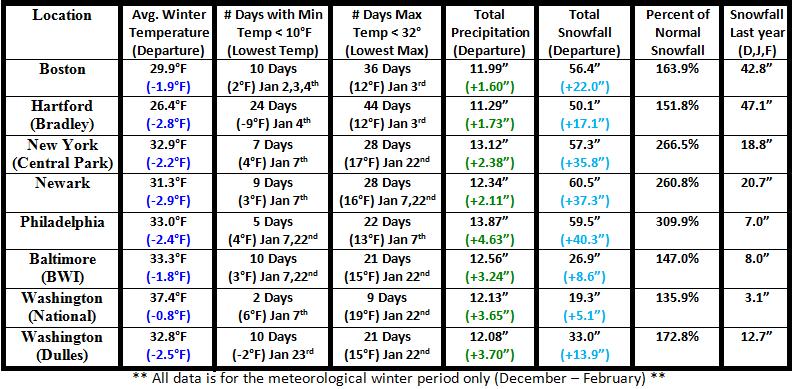 winter 2013 2014 weather farmers almanac 2012 2013 winter 2014 2015 ...