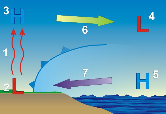 The Science Behind Sea Breezes Weatherworks