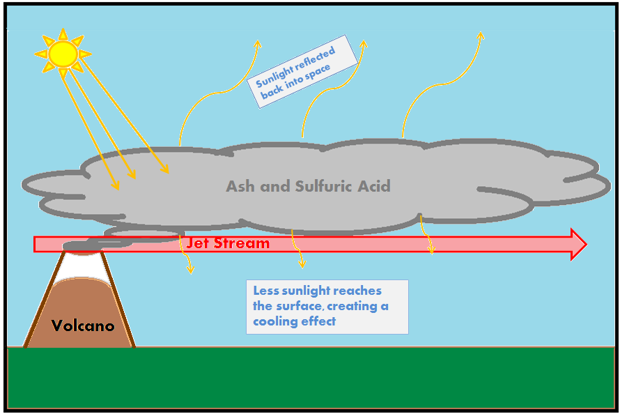 Volcanic ash diagram basic guide wiring diagram volcanic ash diagram ccuart Images