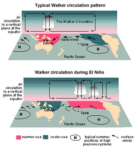 The Science Behind El Nio Weatherworks