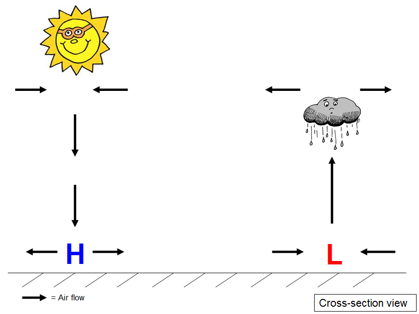 High And Low Pressure Weatherworks