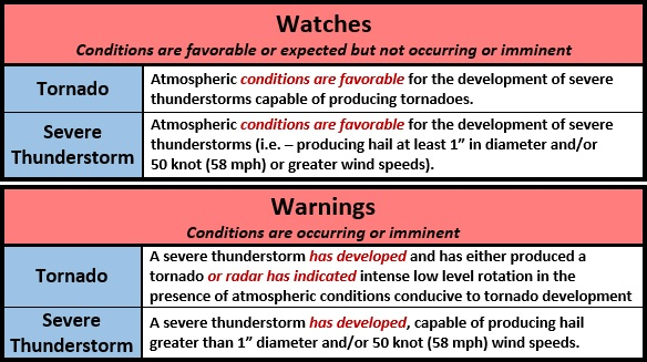 Watch vs  Warning: What's the Difference   WeatherWorks